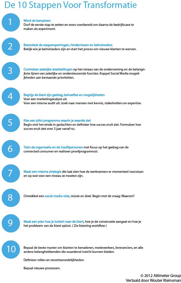 10 stappen voor transformatie