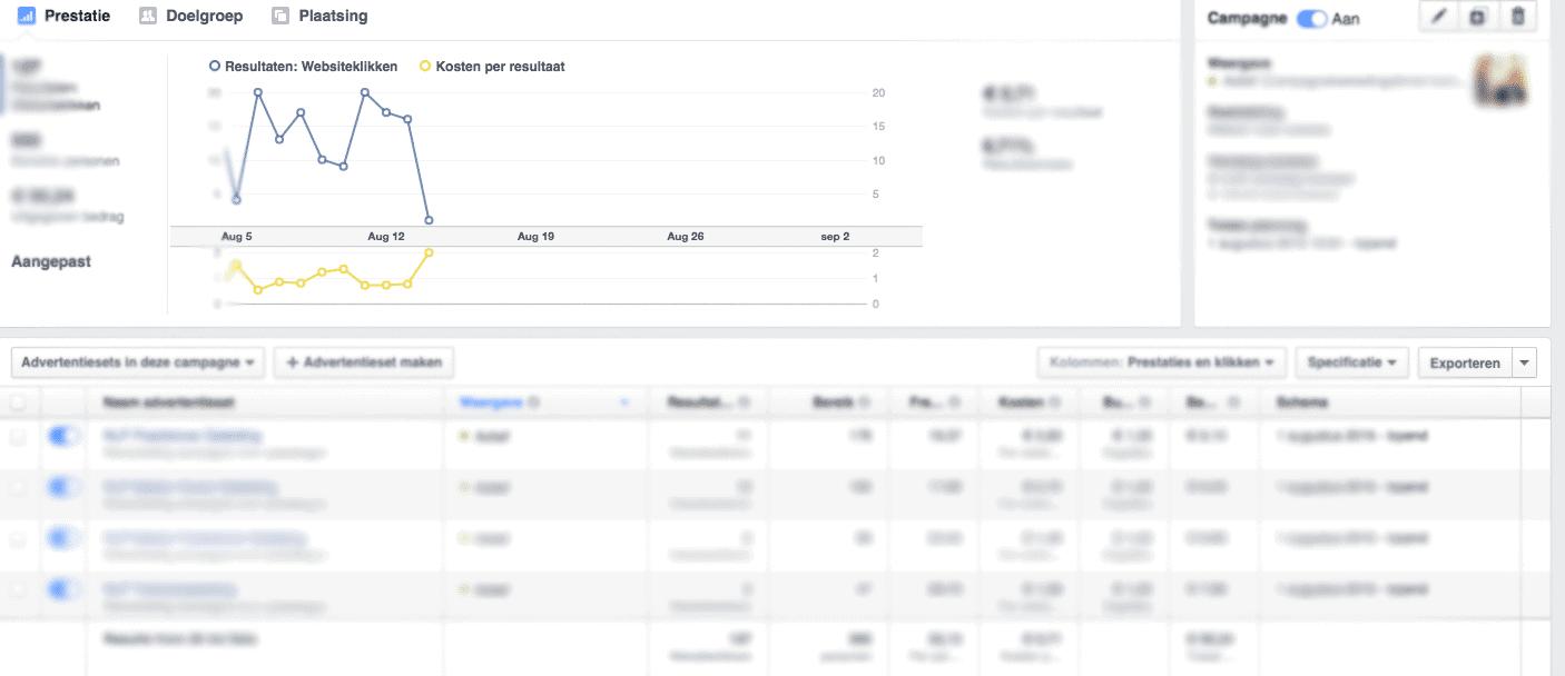 Facebook-advertentie-statistieken