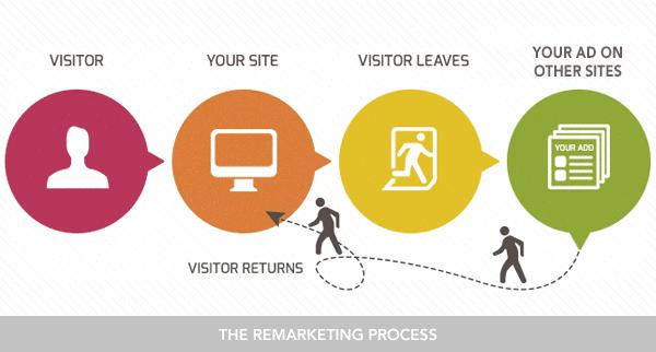 Google adwords remarketing proces