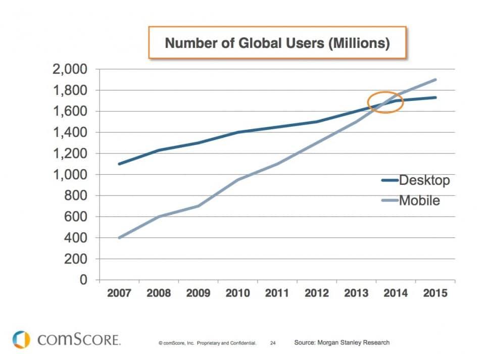 Mobiele gebruikers voor social media en online marketing