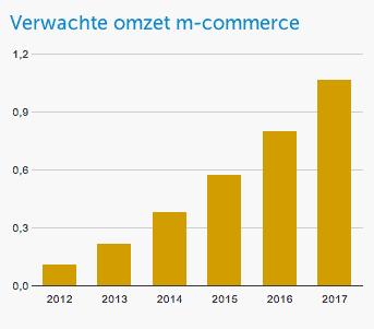 Verwachte omzet m-commerce