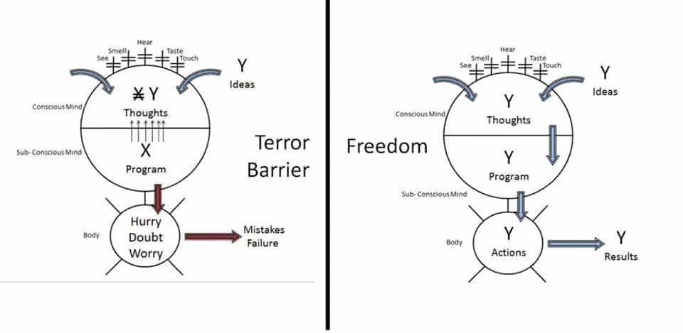 Terror barrier Bob Proctor