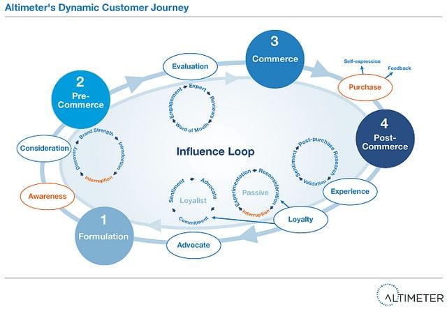 Dynamic customer journey