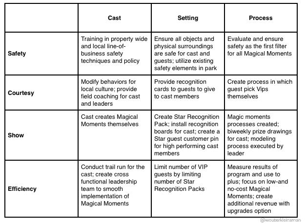 The-star-guest-program-integration-matric-model-disney