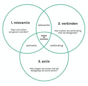 Wouter-Kleinsman-Marketing-Model-1