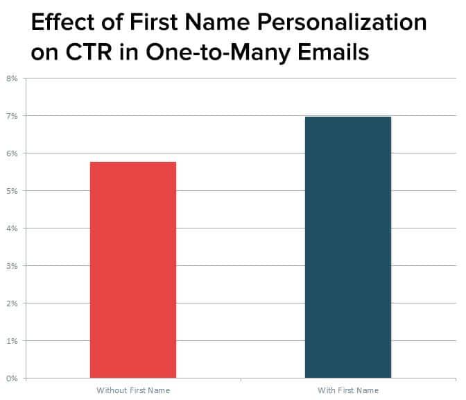 E-mailmarketing click trough rate naam in onderwerp