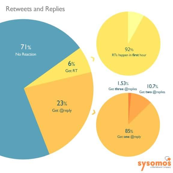 Connected Consumer Retweets en reacties