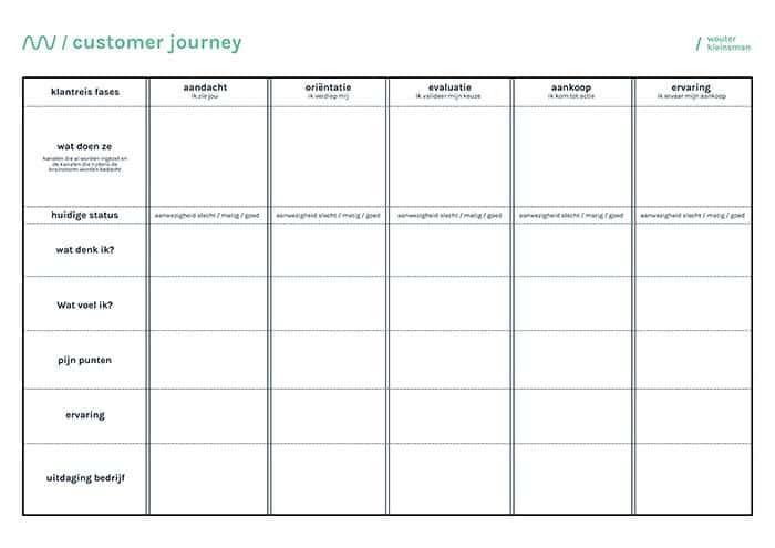 customer-journey-canvas-wouter-kleinsman