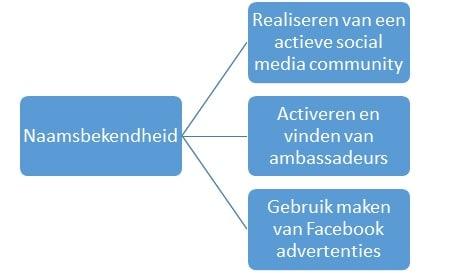 Social media doelstellingen omgezet