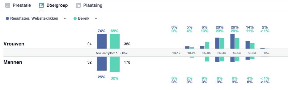 facebook advertentie - doelgroep statistieken