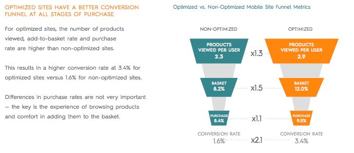 mobile strategy - conversies via geoptimaliseerde website beter in ieder funnel stage