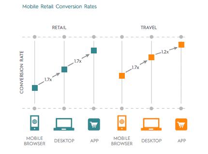 mobile strategy - mobiele applicaties voor hogere conversies