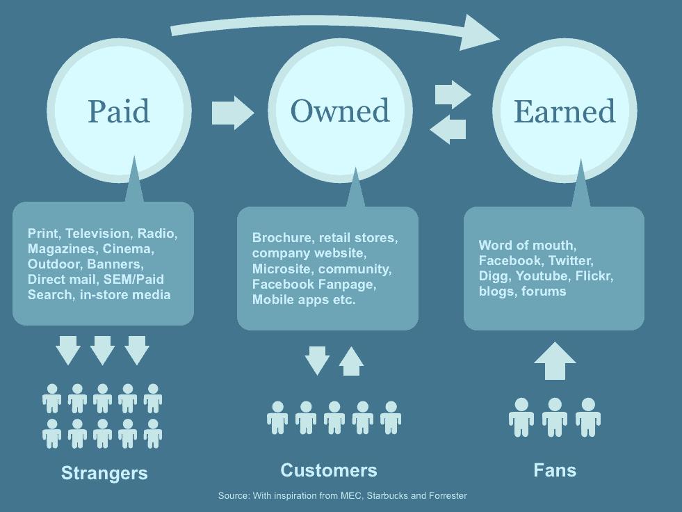 online-marketingstrategie paid ownd earnd media