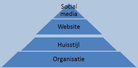 social media online marketing pyramide