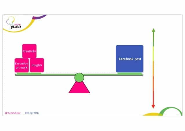 Facebook marketing content creatie
