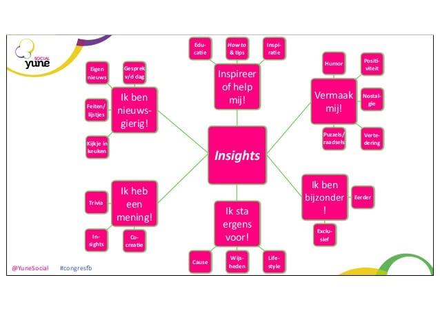 Facebook marketing - Content onderwerpen