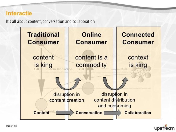 social-business-communicatie-in-het-digitale-tijdperk-84-728