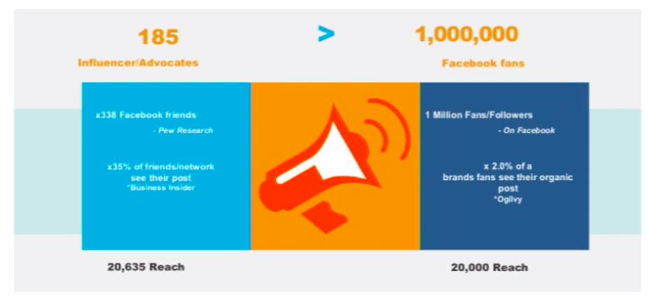 Social-influencers-marketing-voor-groter-bereik