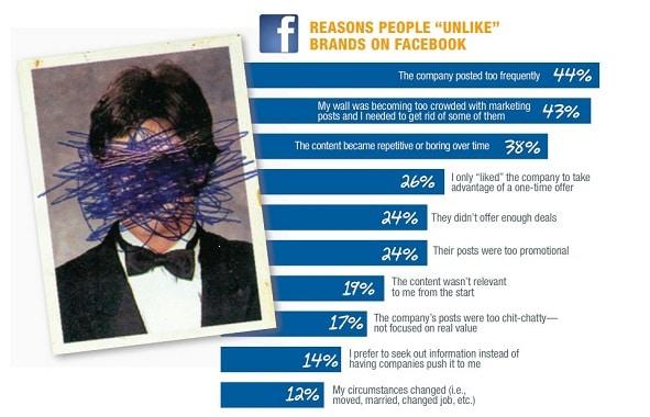 Reden waarom mensen bedrijven unliken op Facebook