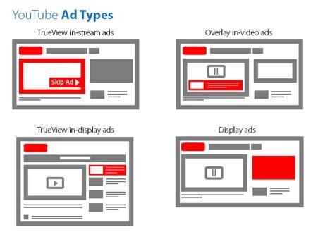 youtube adverteren online posities